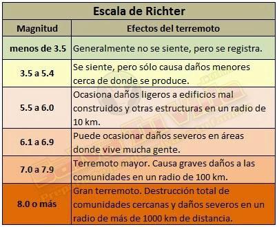 http://todomiedo-chile.webnode.cl/products/escala-sismologica-de-richter/
